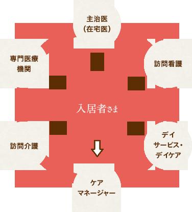 連携イメージ